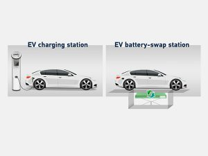 Electricity replenishment methods for electric cars