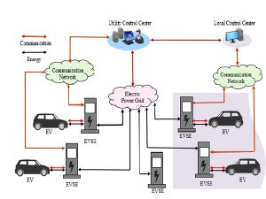Electric car charging (replacement) power station composition